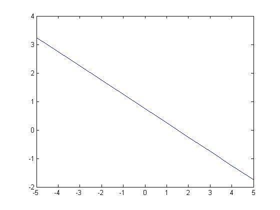 matlab中绘制分类平面机的支持超直线使绘制连续ps向量图片
