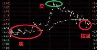 股票做t差价盈利怎么算,股票已经盈利了怎么做t