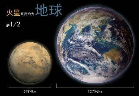 """将火星建成""""第二地球"""",真的能居住?地球寿命还有多长?"""