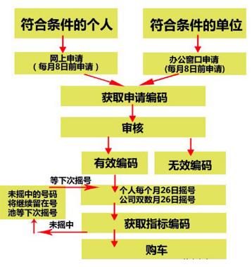 """020北京买车摇号流程"""""""