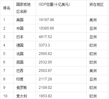 世界gdp排名1970_gdp排名世界
