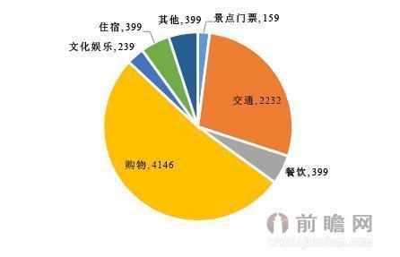 出境旅游的中国游客