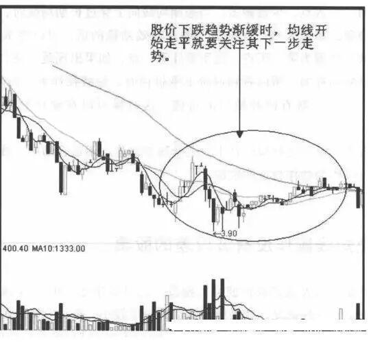 为什么我们一买股票就跌,一卖就涨?
