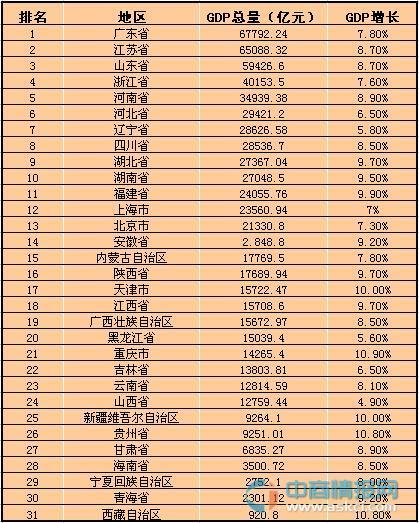 中国行政gdp_中国gdp增长图