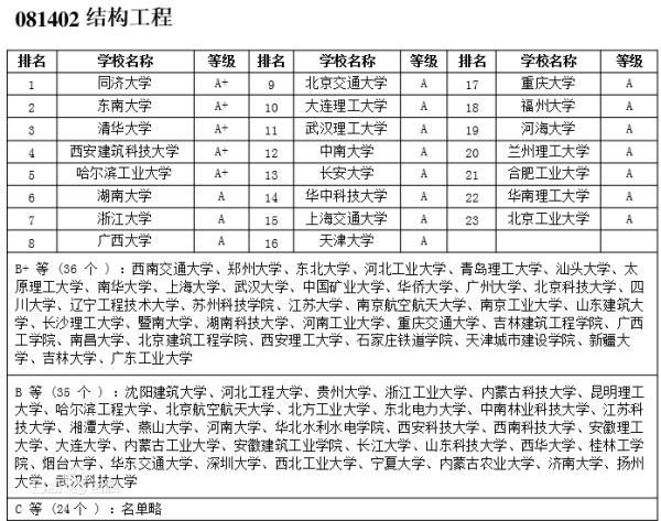 土木工程排名_土木工程排名全国大学