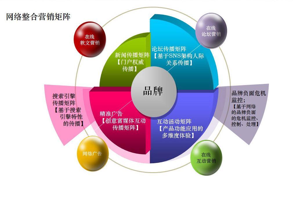 房地产网络营销的研究背景,房地产网络营销的推广方式