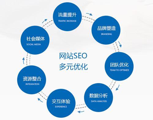 null营销型网站要怎么做SEO优化1