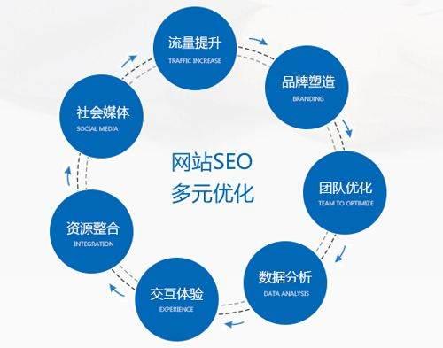 null营销型网站要怎么做SEO优化
