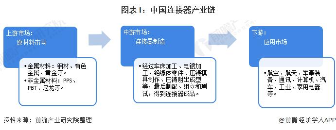 连接器的营销方式,连接器目前的发展趋势怎么样?