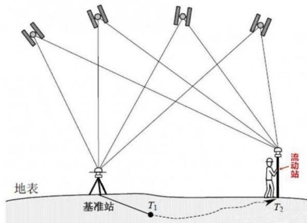 RTK技术应用