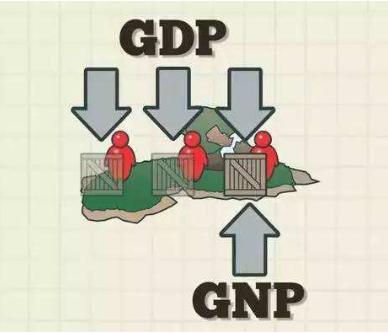 gnp与gdp的区别与联系_gnp和gdp区别与联系