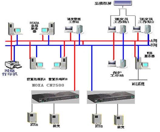 串口通讯服务器的工作方式(串口服务器三种工作方式)