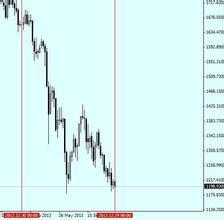 黄金的市场需求分析