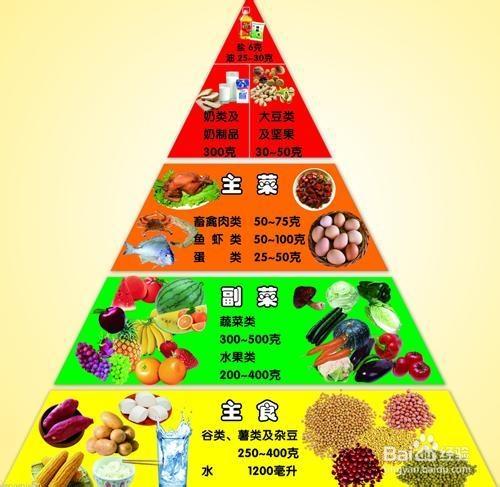 用什么健康的方法减肥最有效?(减肥的最有效方法)
