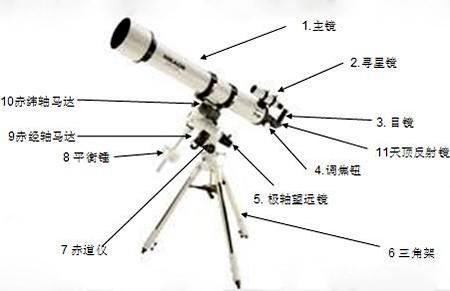 一是望远镜的原理图_望远镜卡通图片