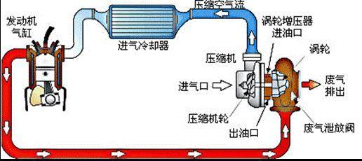涡轮增压和自然吸气哪个好?买哪个?