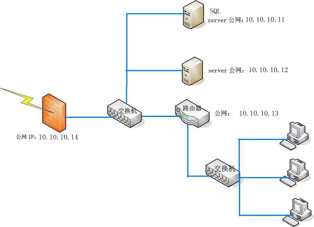 什么叫做内网、外网、公网