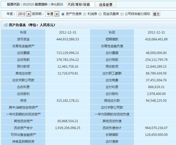 急急急!!在一些财经网站上看某个企业的年度资产负债表并没有期末数、期初数-
