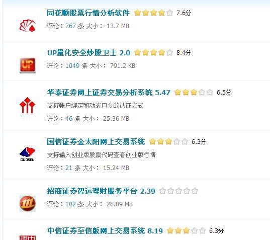 2015炒股软件排行榜.txt - 第1张