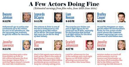好莱坞明星片酬到底有多少?