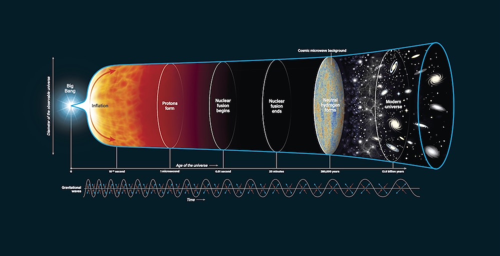 大爆炸之前发生了什么?为什么宇宙可以无中生有?