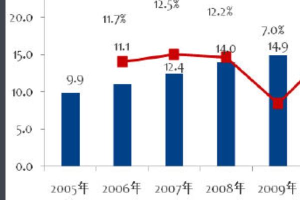 经济总量等于国民生产总值吗_人均国民生产总值
