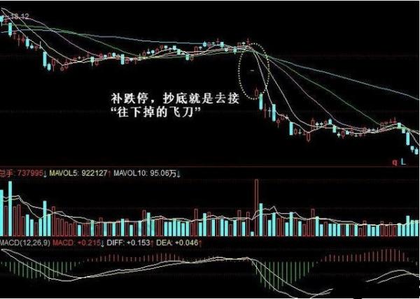 连续涨停后的股票怎样找买点?