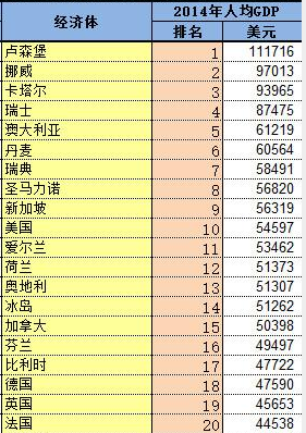 gdp排名世界人均gdp_人均gdp世界排名2020