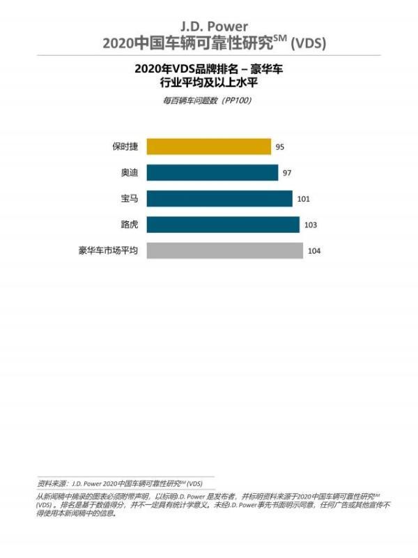 2020中国车辆可靠性研究,荣威汽车获独立车品牌第一
