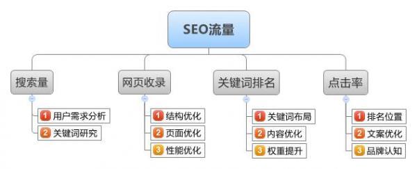 網站SEO優化營銷推廣怎么做?