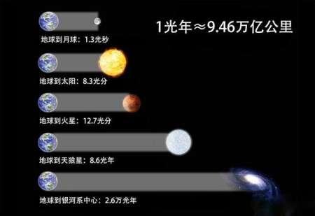 光年是什么?光走1光年真的需要一年时间吗?