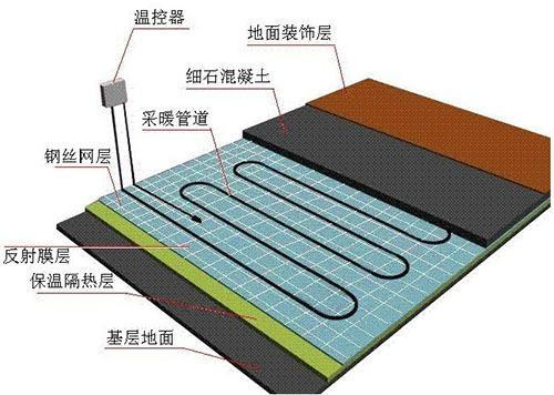 房屋地面装修用什么比较好?瓷砖还是地板?