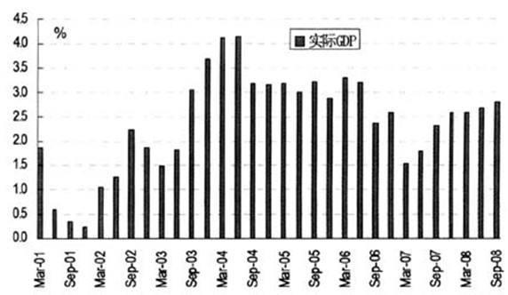 gdp的增长计算公式_坡度计算公式图解