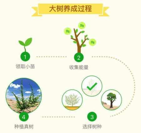 蚂蚁森林不只是公益,还是1万亿亿级的生意,你正在帮它赚钱