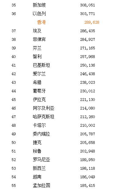 各个国家的gdp排名