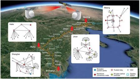 历时3年,跨越4600公里,中国建成全球首个星地量子通信网络