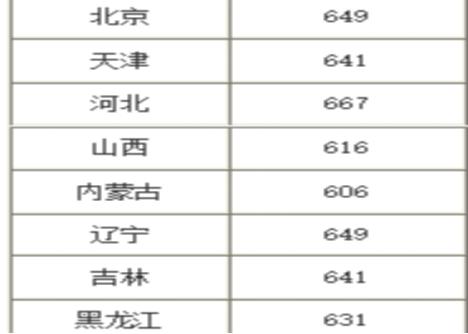 北京邮电大学在211高校处于什么水平?