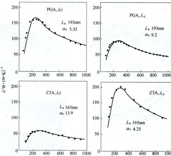 Thermal Conductivity – Aluminum, Steel, Copper