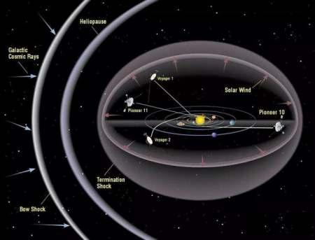 5艘飞船携人类信息,正在离开太阳系,最远已228亿公里