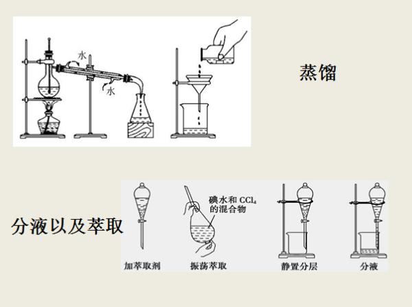 高中蒸馏的原理是什么_蒸馏装置图