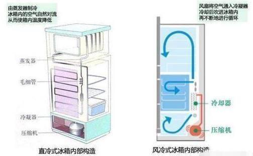 冰箱上门冷藏室内结霜是什么原因?