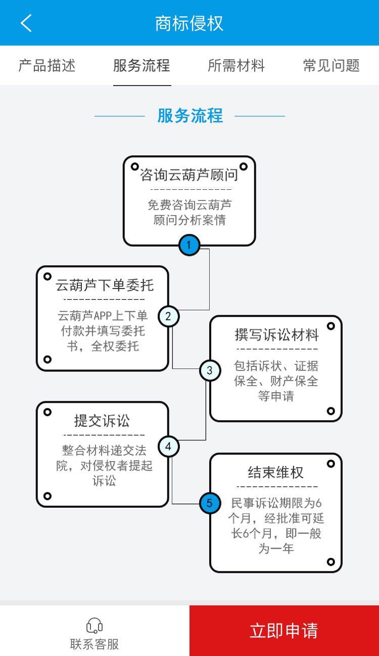苏州商标注册申请流程是什么样的