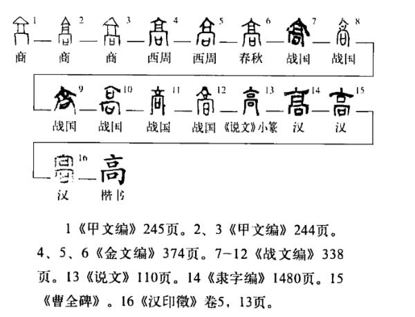 高考零分作文大全:古代高是什么意思?