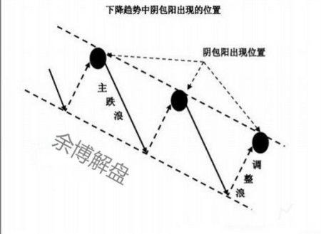 如何从K线组合中找到合适的点位进场?