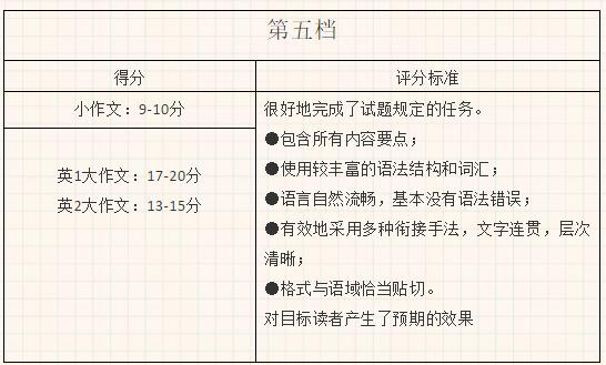考研英语怎么复习?(图1)