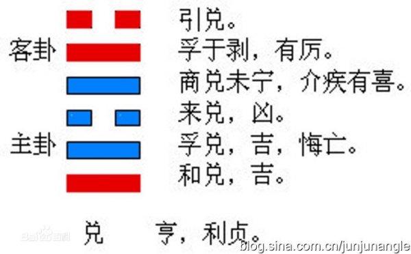 兑为泽:兑为泽的爻辞白话注解