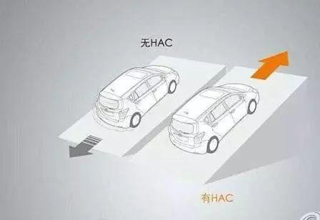 汽车的上坡辅助功能应该怎么用?