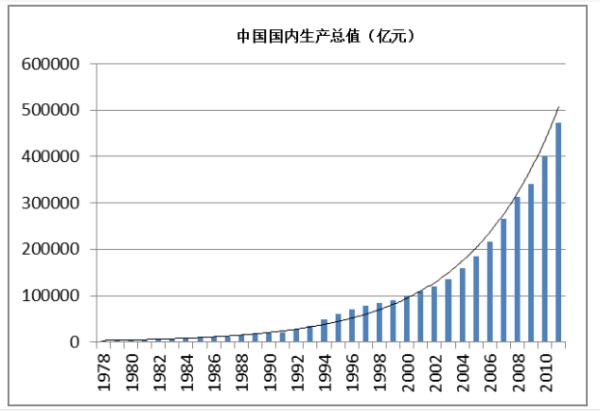 收入法gdp_收入证明模板