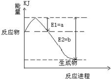 运用化学反应原理研究硫的单质_化学反应原理思维导图