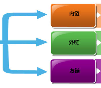 seo的几个链接形式插图1